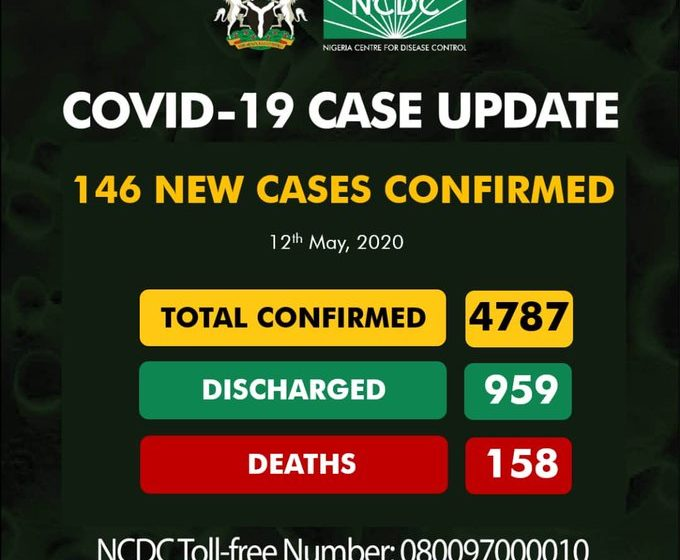 Nigeria records 146 new COVID-19 cases, total now 4,787